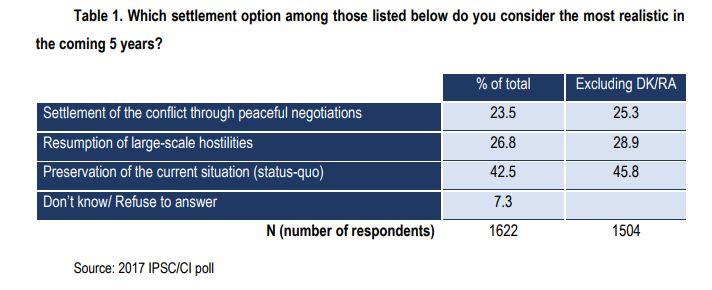 Survey: Armenians' Attitudes Toward Azerbaijan Increasingly Hardening.