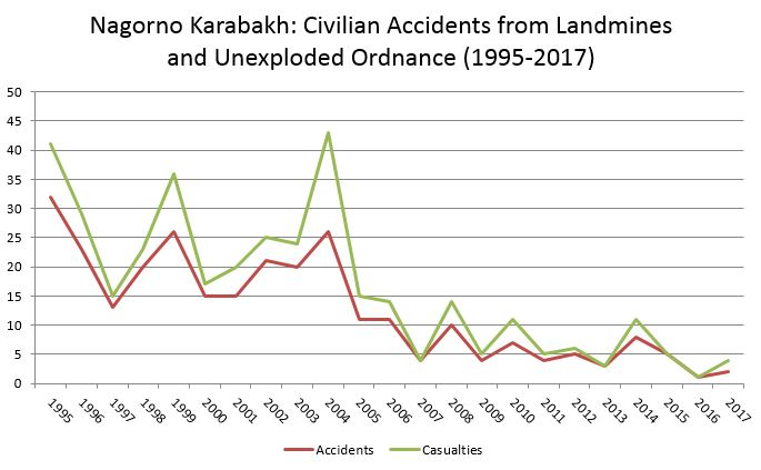 Casualties include both deaths and injuries. Data from HALO Trust.